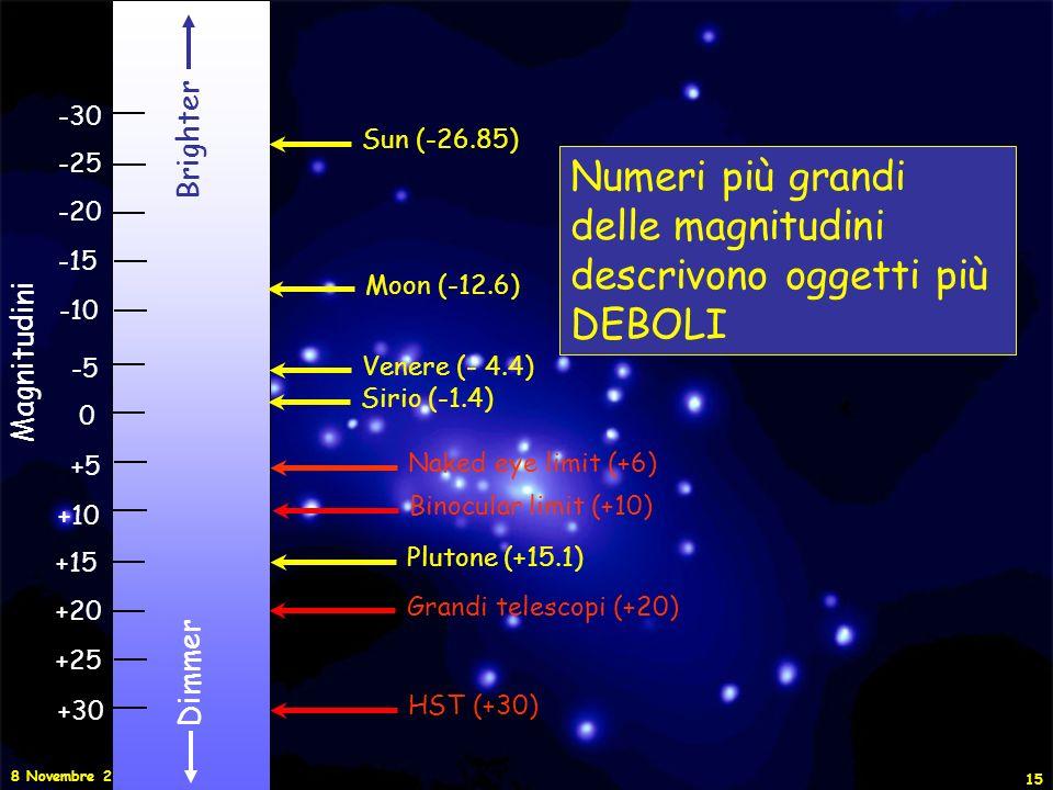 Numeri più grandi delle magnitudini descrivono oggetti più DEBOLI