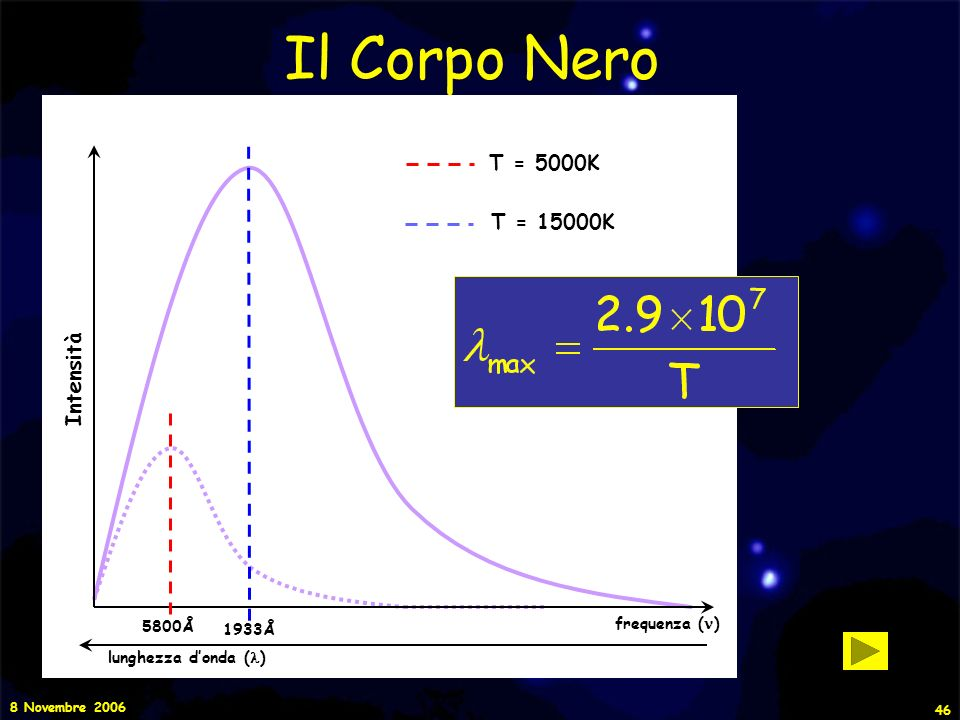 Il Corpo Nero T = 5000K T = 15000K Intensità frequenza (n) 5800Å 1933Å