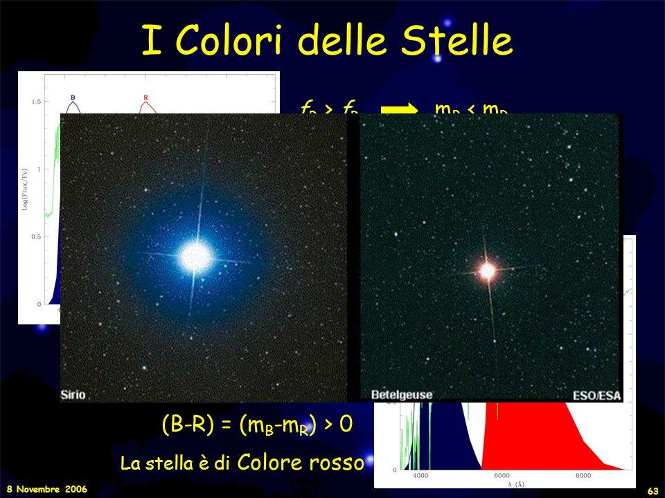 I Colori delle Stelle fB > fR mB < mR (B-R) = (mB-mR) < 0