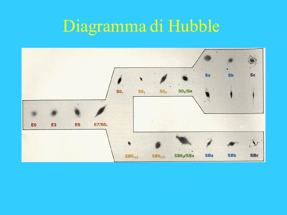 Diagramma di Hubble