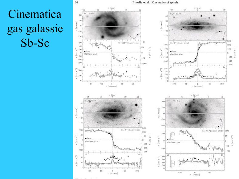 Cinematica gas galassie Sb-Sc
