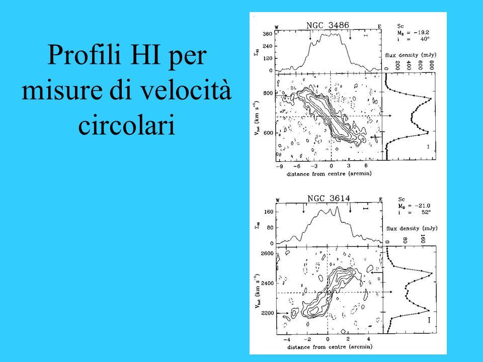 Profili HI per misure di velocità circolari