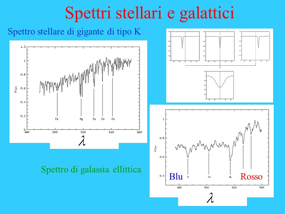 Spettri stellari e galattici