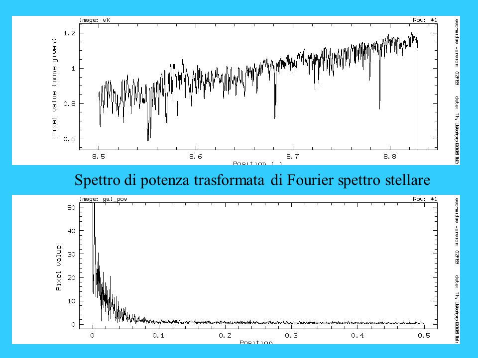 Spettro di potenza trasformata di Fourier spettro stellare