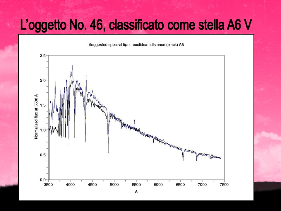 L'oggetto No. 46, classificato come stella A6 V