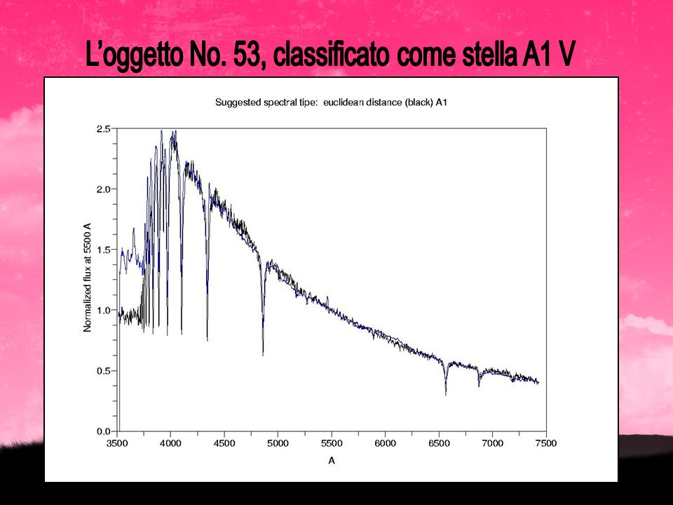 L'oggetto No. 53, classificato come stella A1 V