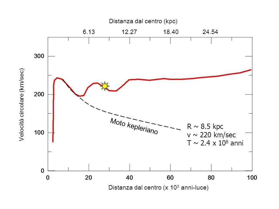 Moto kepleriano R ~ 8.5 kpc v ~ 220 km/sec T ~ 2.4 x 108 anni