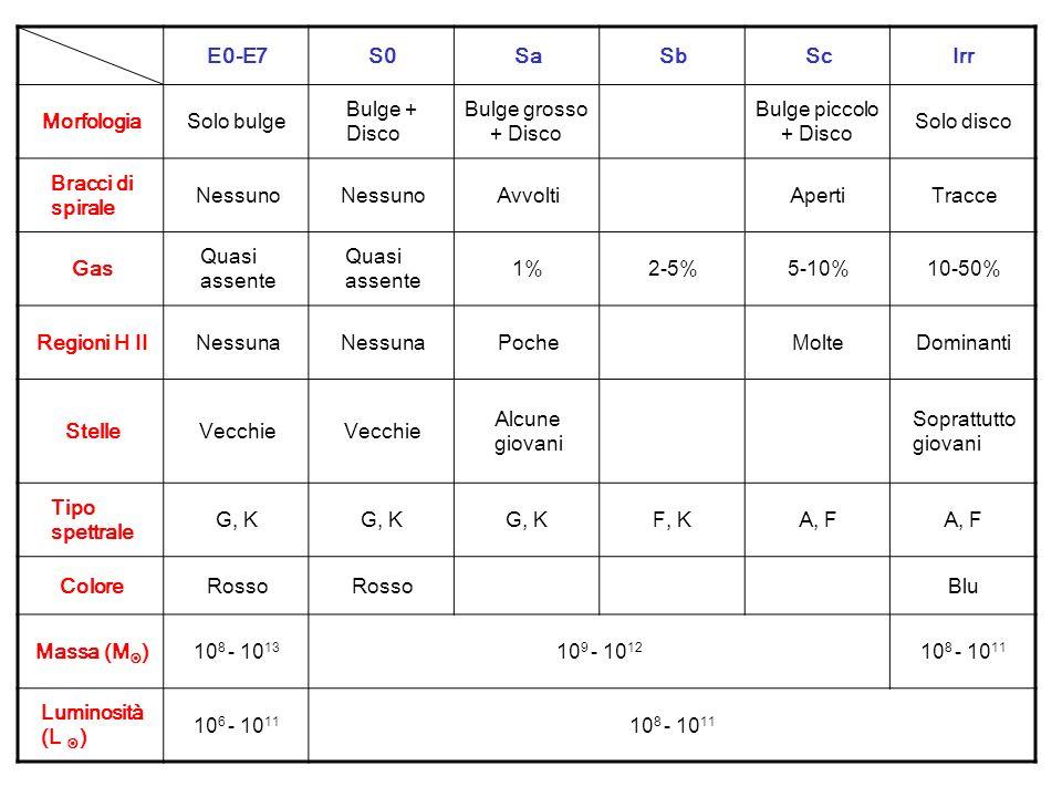 E0-E7 S0. Sa. Sb. Sc. Irr. Morfologia. Solo bulge. Bulge + Disco. Bulge grosso + Disco. Bulge piccolo + Disco.