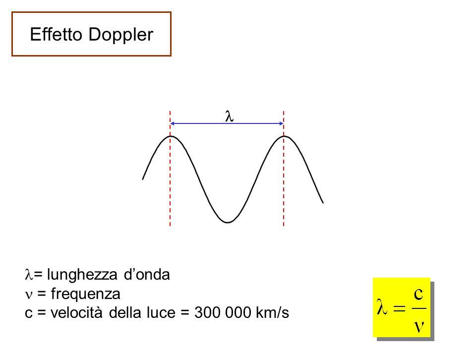 Effetto Doppler l = lunghezza d'onda n = frequenza