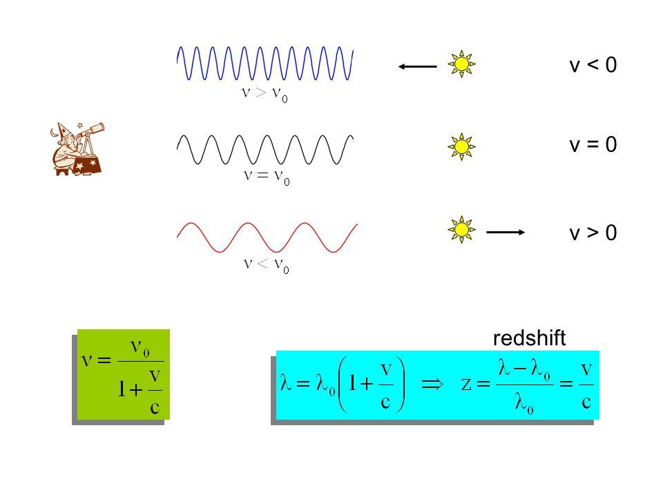 v < 0 v = 0 v > 0 redshift