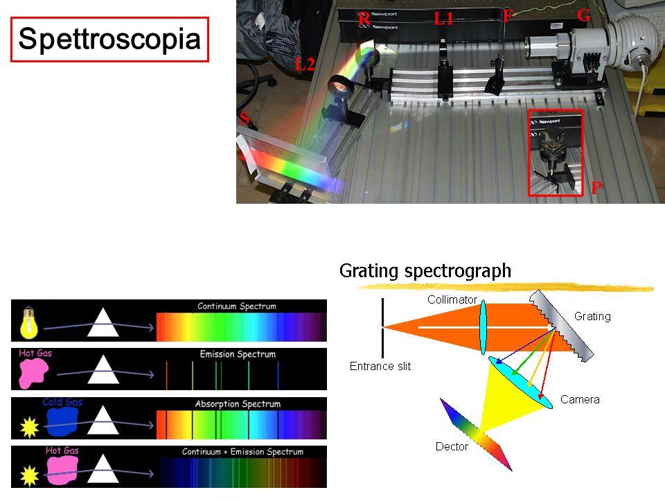 Spettroscopia