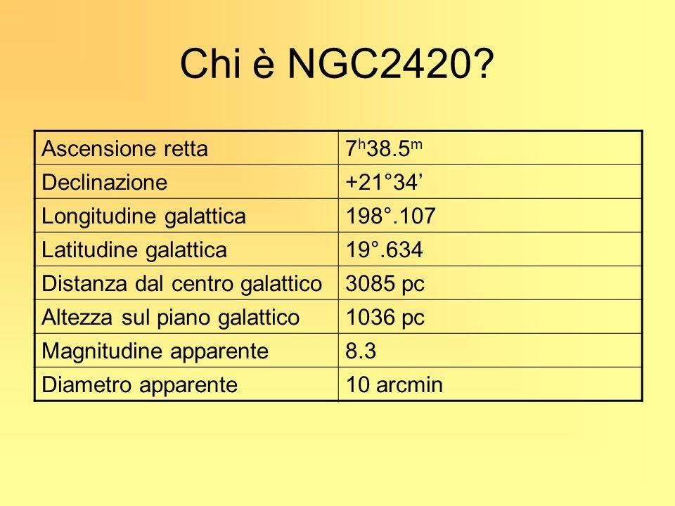 Chi è NGC2420 Ascensione retta 7h38.5m Declinazione +21°34'