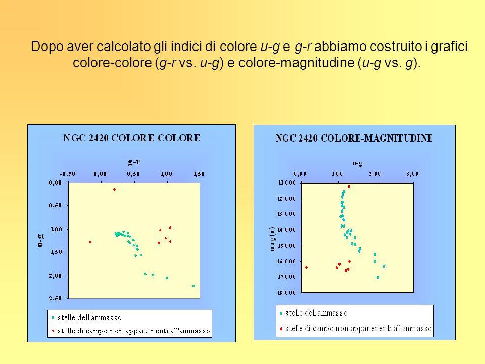 colore-colore (g-r vs. u-g) e colore-magnitudine (u-g vs. g).