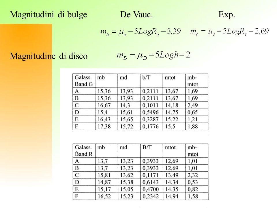 Magnitudini di bulge De Vauc. Exp.