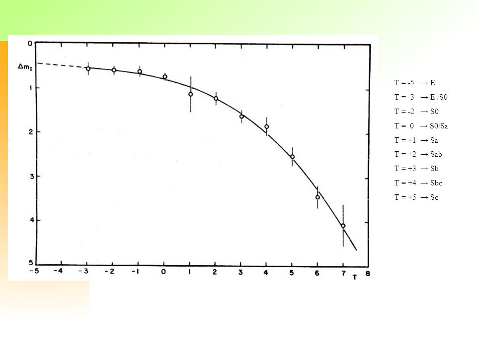 T = -5 → E T = -3 → E /S0. T = -2 → S0. T = 0 → S0/Sa. T = +1 → Sa. T = +2 → Sab. T = +3 → Sb.