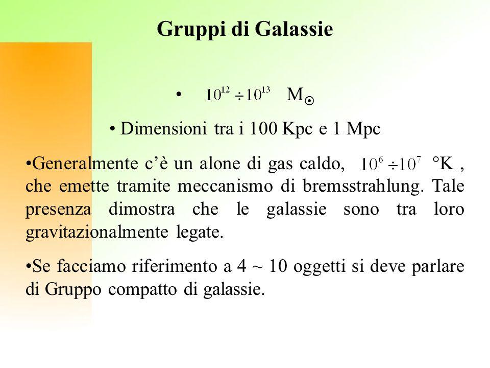 Dimensioni tra i 100 Kpc e 1 Mpc