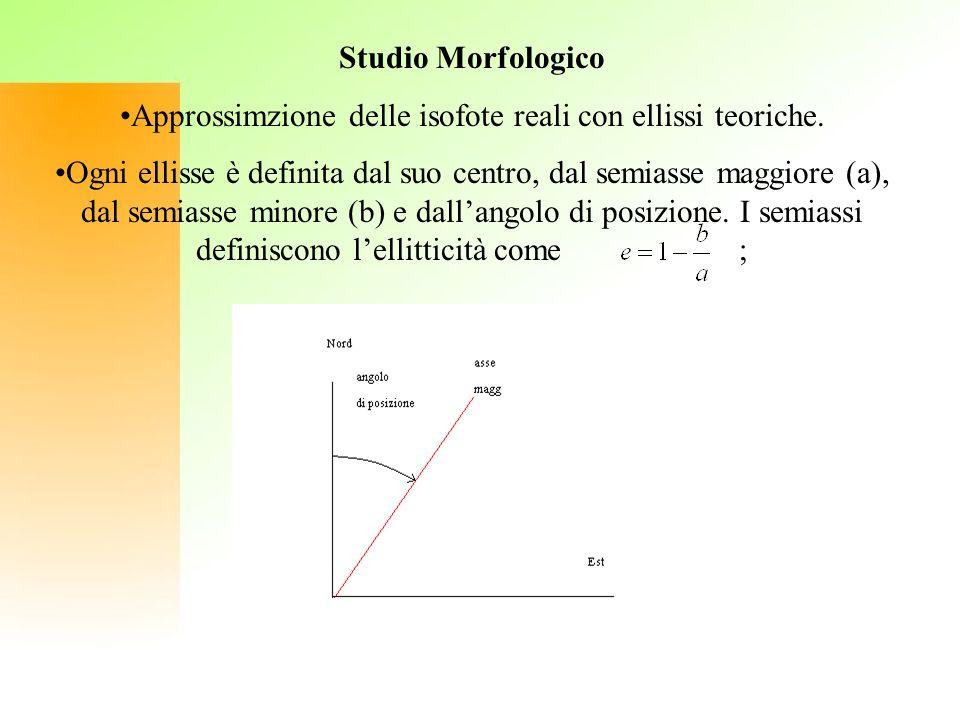 Approssimzione delle isofote reali con ellissi teoriche.