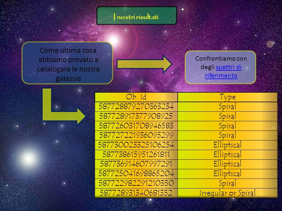 Come ultima cosa abbiamo provato a catalogare le nostre galassie