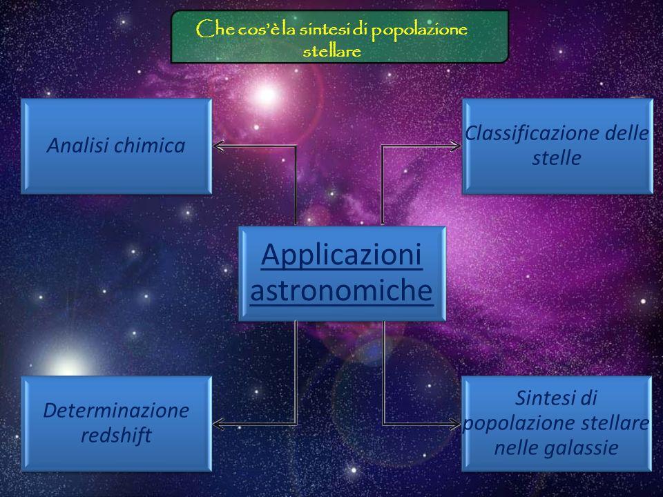 Che cos'è la sintesi di popolazione stellare