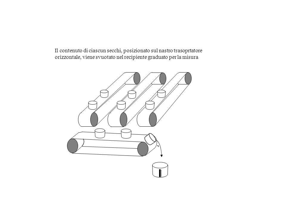Il contenuto di ciascun secchi, posizionato sul nastro trasoprtatore orizzontale, viene svuotato nel recipiente graduato per la misura