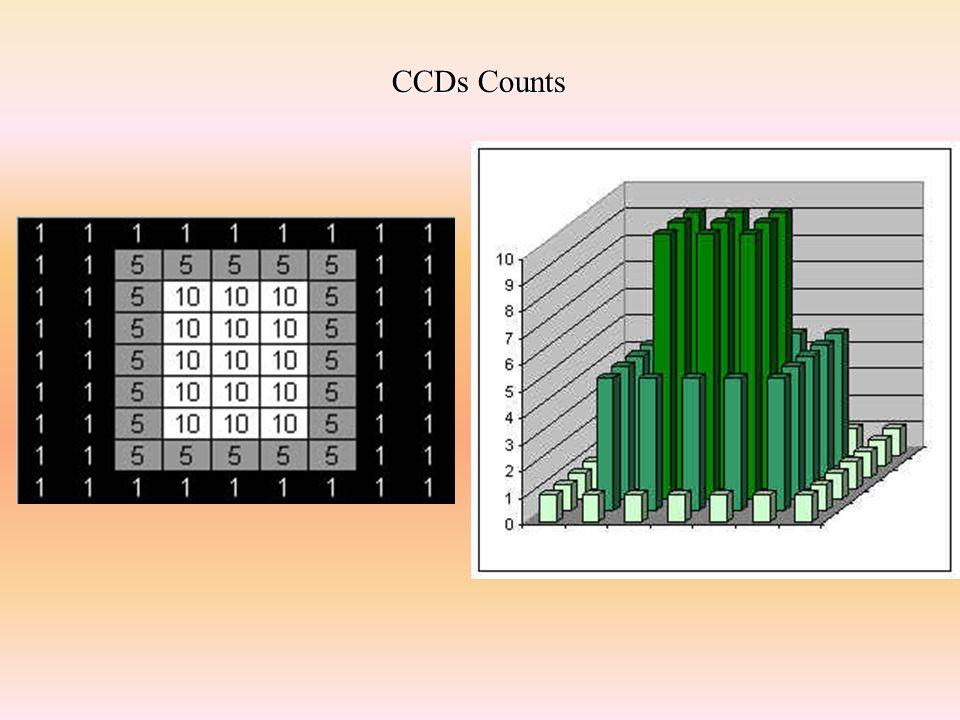 CCDs Counts