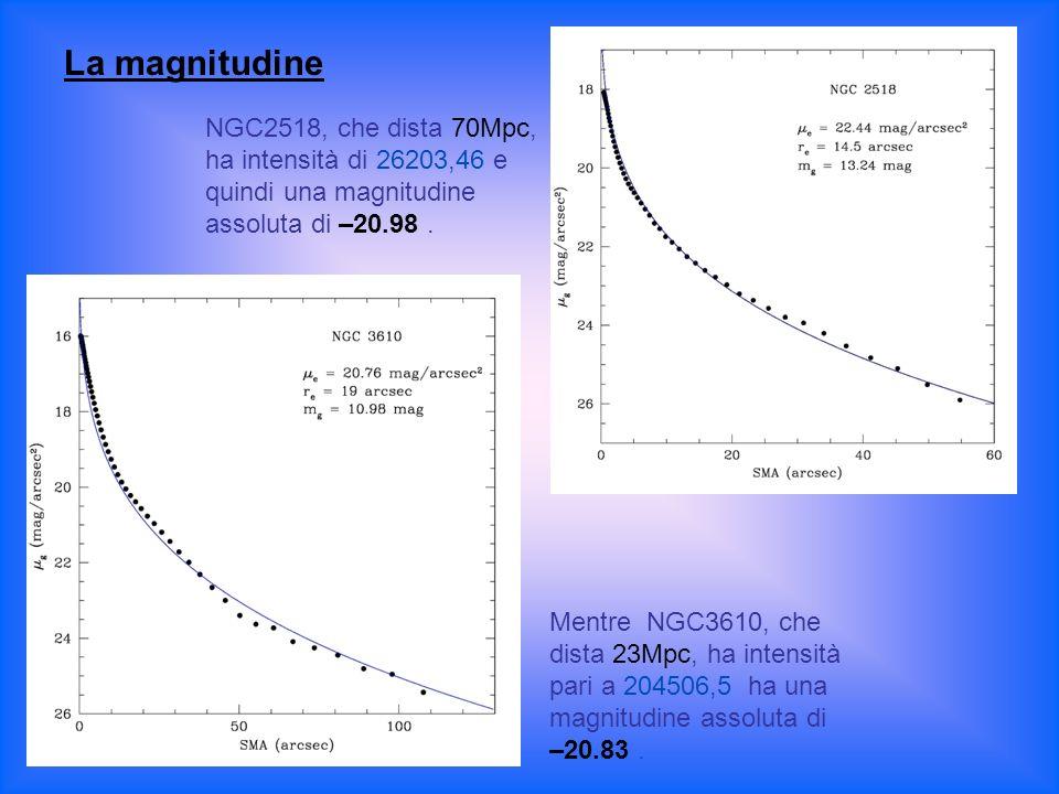 La magnitudine NGC2518, che dista 70Mpc, ha intensità di 26203,46 e quindi una magnitudine assoluta di –20.98 .