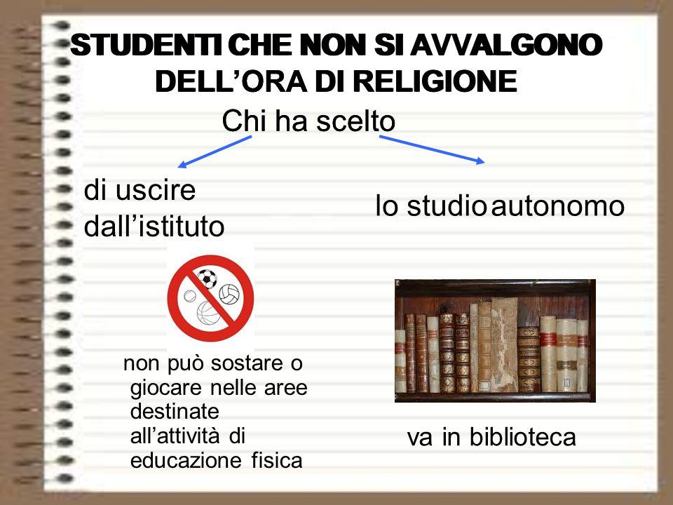 STUDENTI CHE NON SI AVVALGONO DELL'ORA DI RELIGIONE