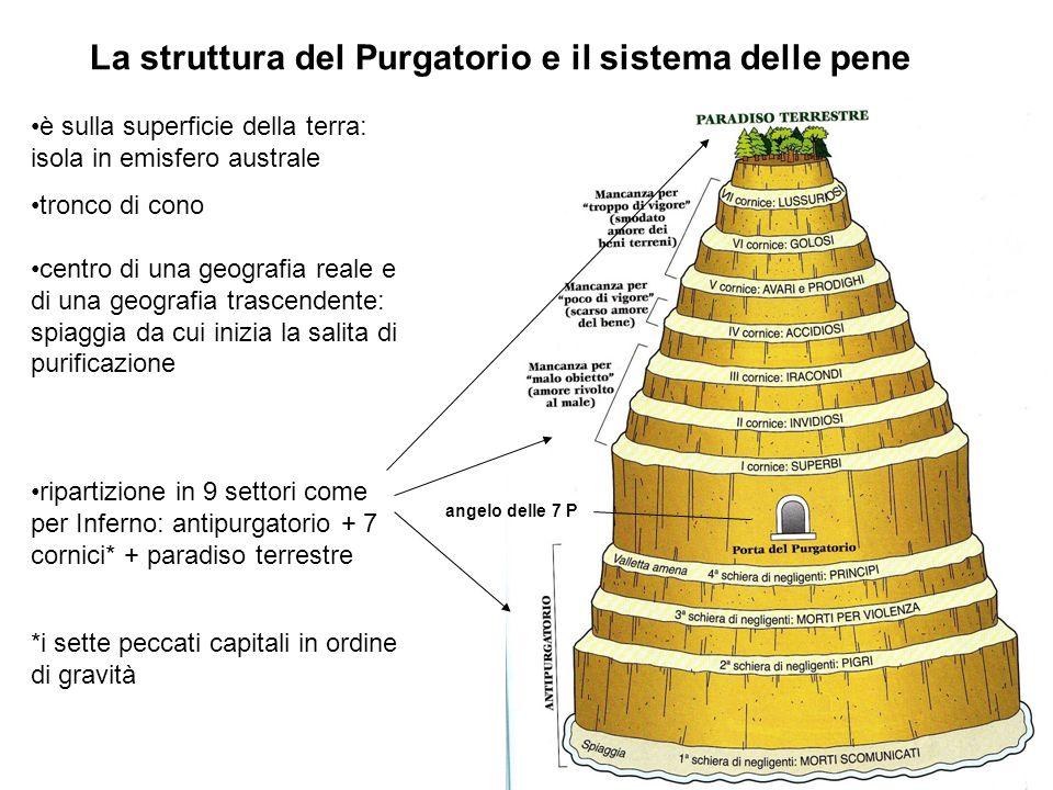 La struttura del Purgatorio e il sistema delle pene