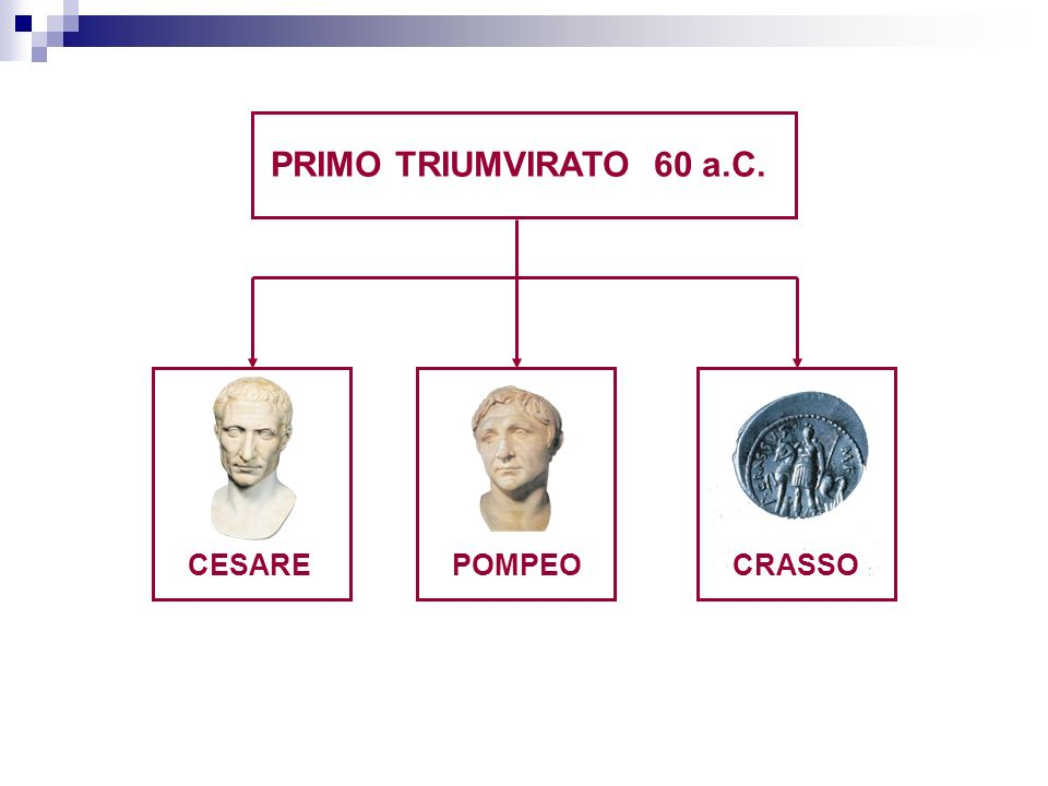 PRIMO TRIUMVIRATO 60 a.C. CESARE POMPEO CRASSO