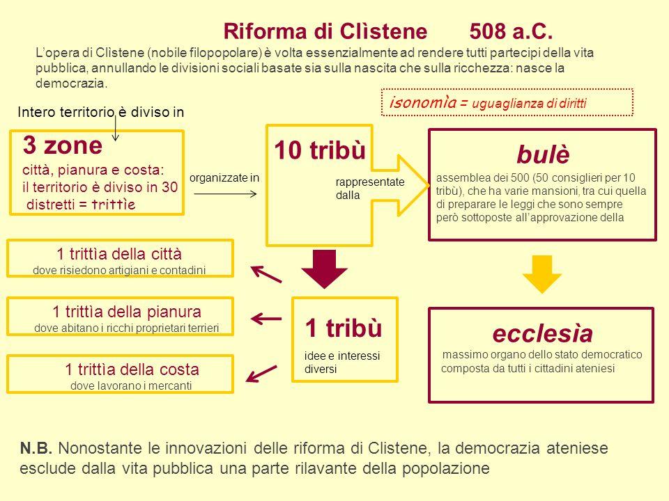 3 zone 10 tribù bulè 1 tribù ecclesìa Riforma di Clìstene 508 a.C.