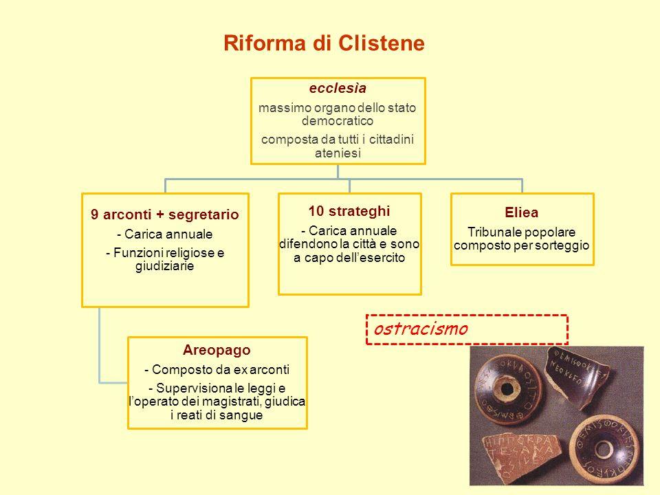 Riforma di Clistene ostracismo Areopago 9 arconti + segretario