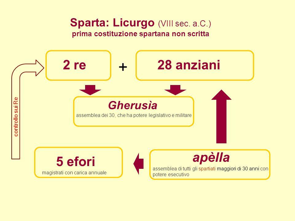 prima costituzione spartana non scritta