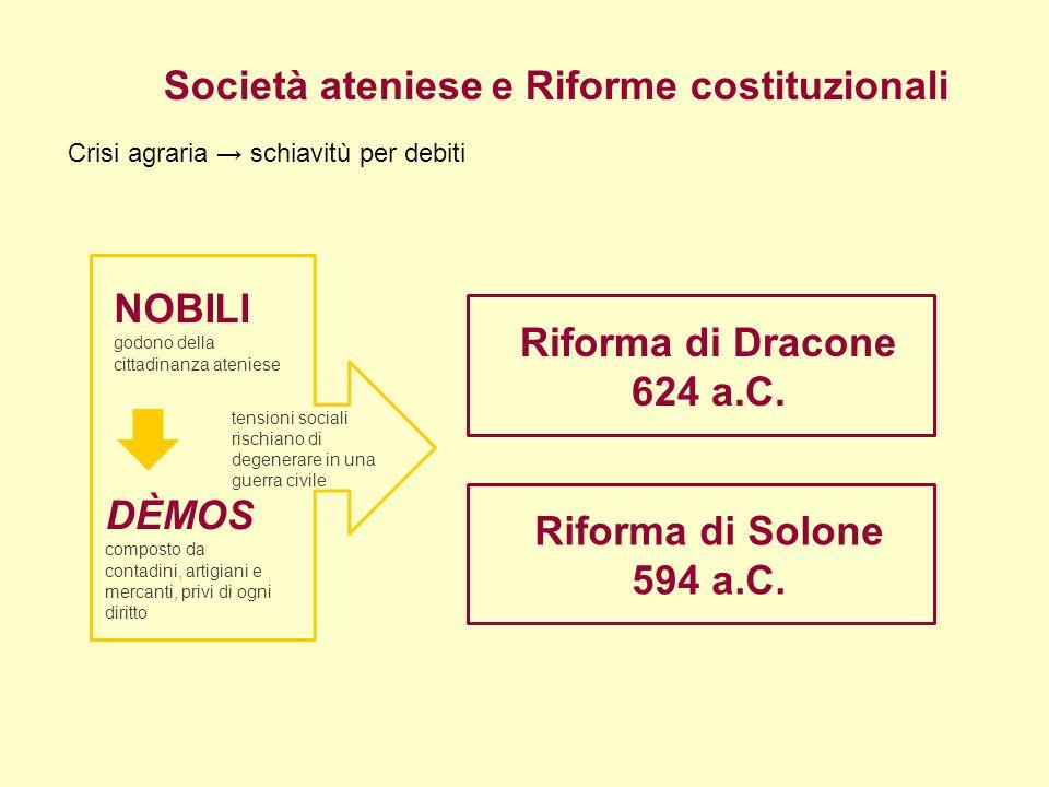 Riforma di Dracone 624 a.C. Riforma di Solone 594 a.C.