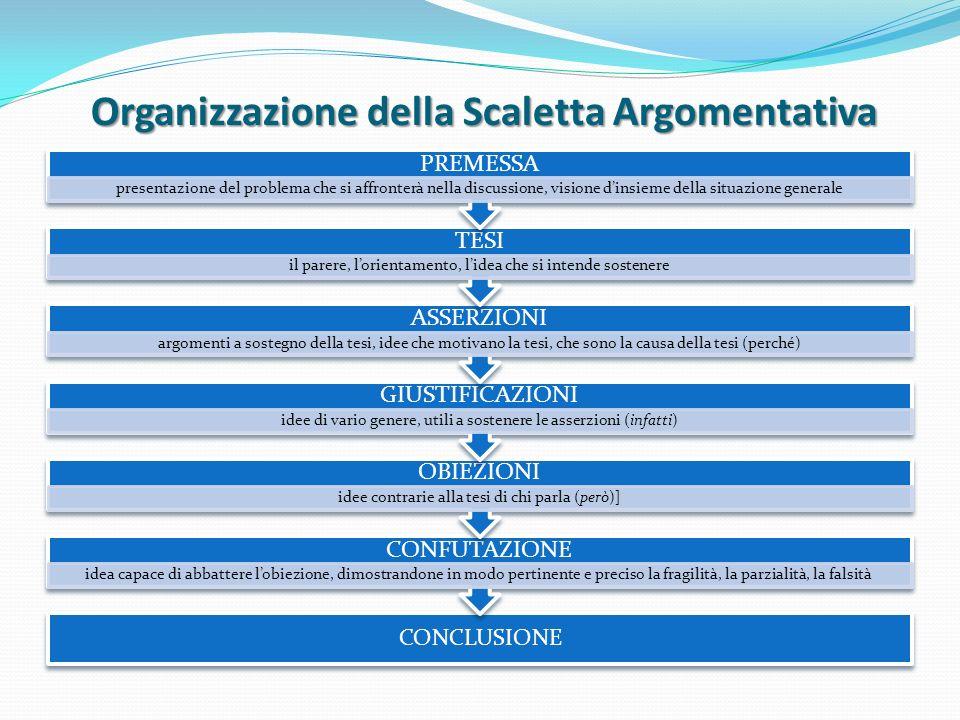 Organizzazione della Scaletta Argomentativa