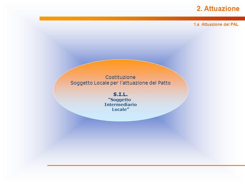 Soggetto Locale per l'attuazione del Patto