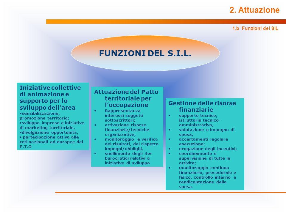 2. Attuazione FUNZIONI DEL S.I.L.