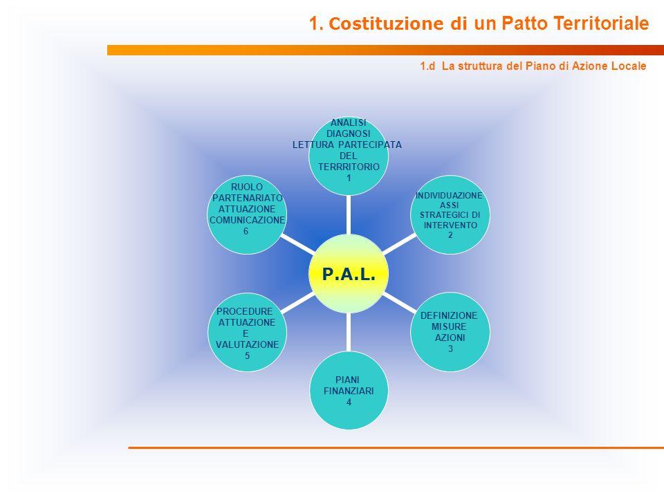 1. Costituzione di un Patto Territoriale