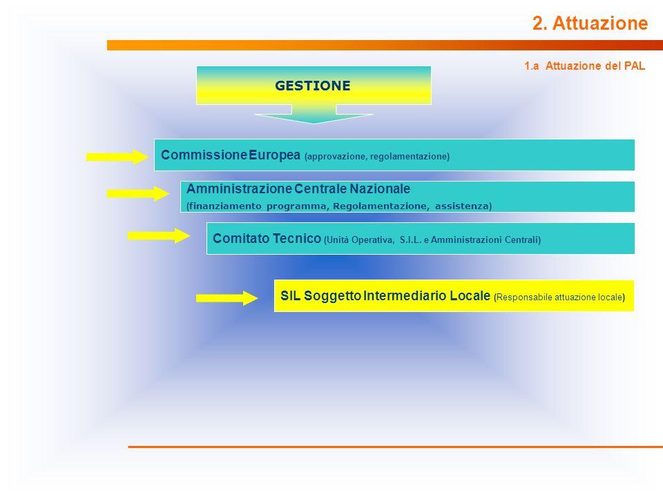 2. Attuazione 1.a Attuazione del PAL. GESTIONE. Commissione Europea (approvazione, regolamentazione)