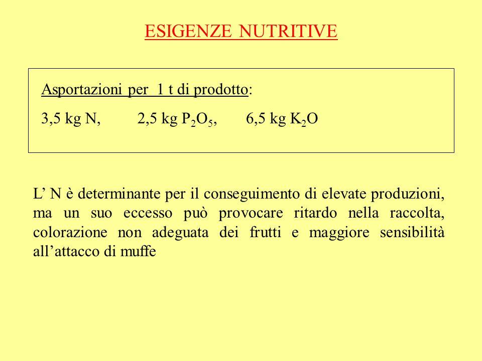 ESIGENZE NUTRITIVE Asportazioni per 1 t di prodotto: