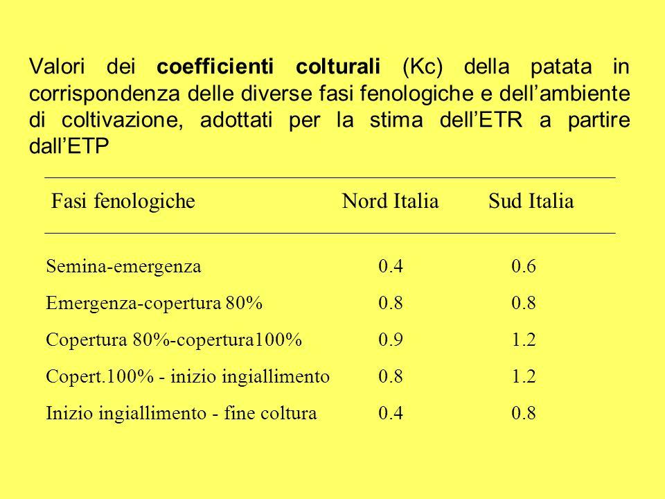 Fasi fenologiche Nord Italia Sud Italia