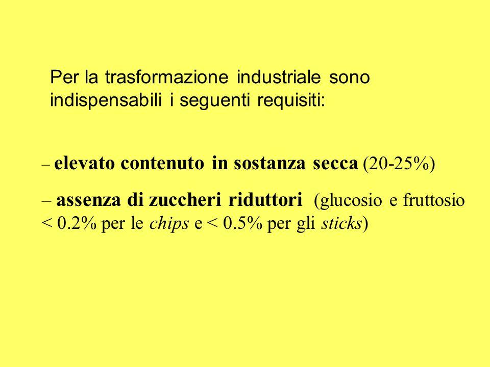 Per la trasformazione industriale sono indispensabili i seguenti requisiti: