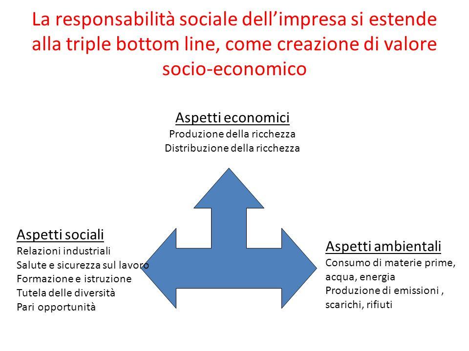 La responsabilità sociale dell'impresa si estende alla triple bottom line, come creazione di valore socio-economico