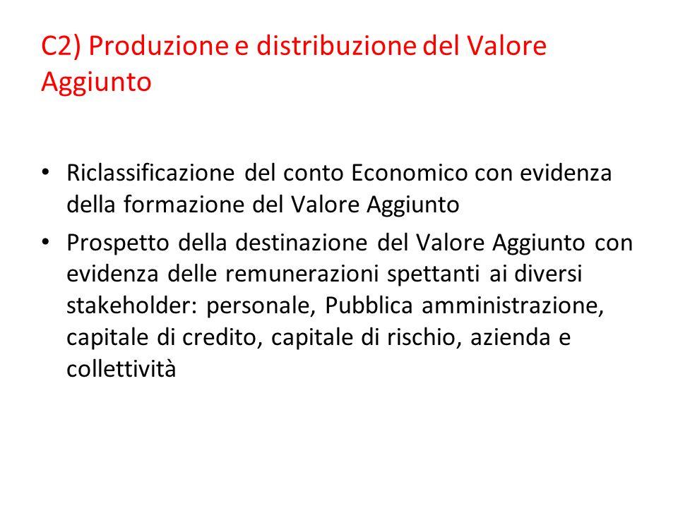 C2) Produzione e distribuzione del Valore Aggiunto