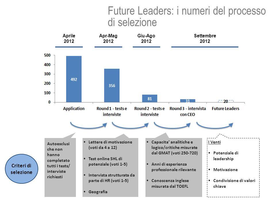 Future Leaders: i numeri del processo di selezione