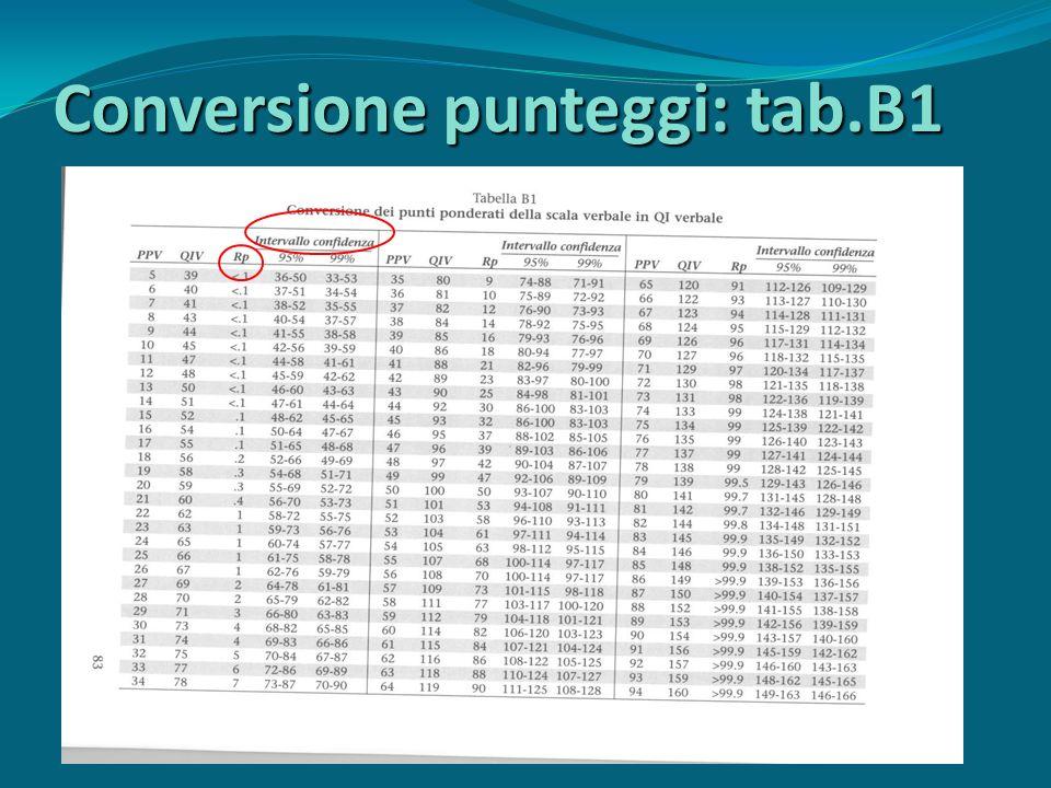 Conversione punteggi: tab.B1