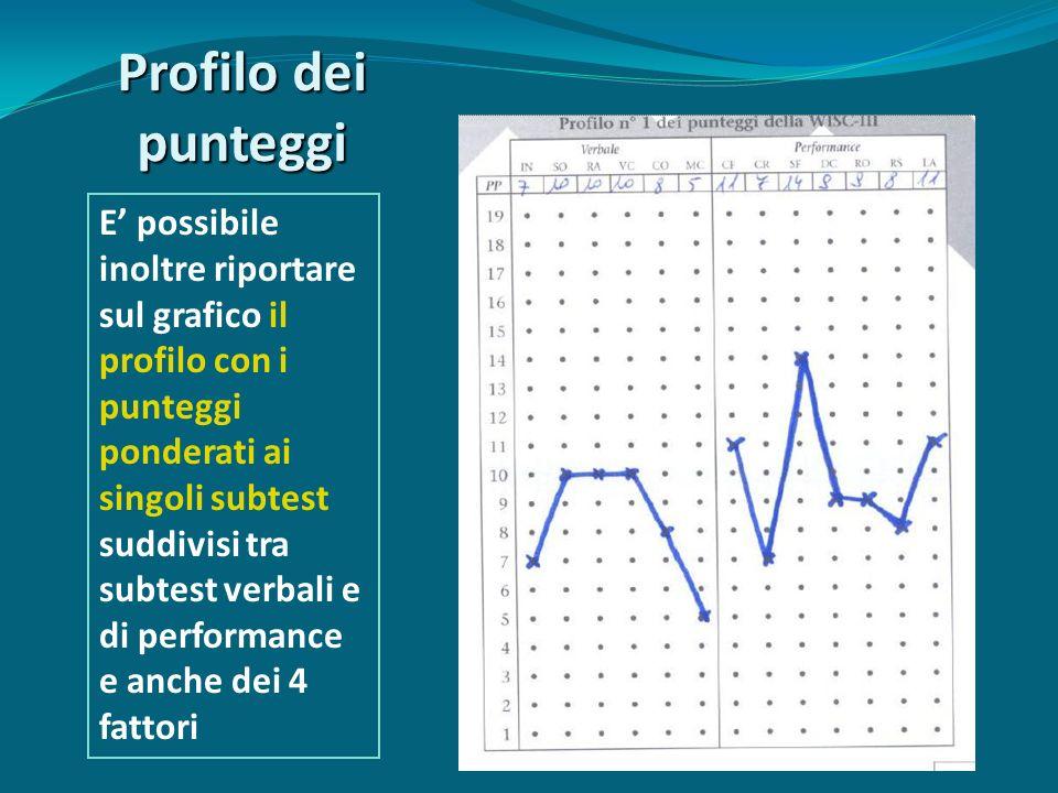 Profilo dei punteggi