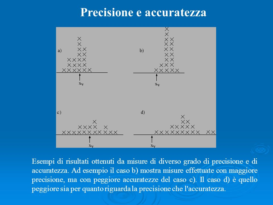 Precisione e accuratezza