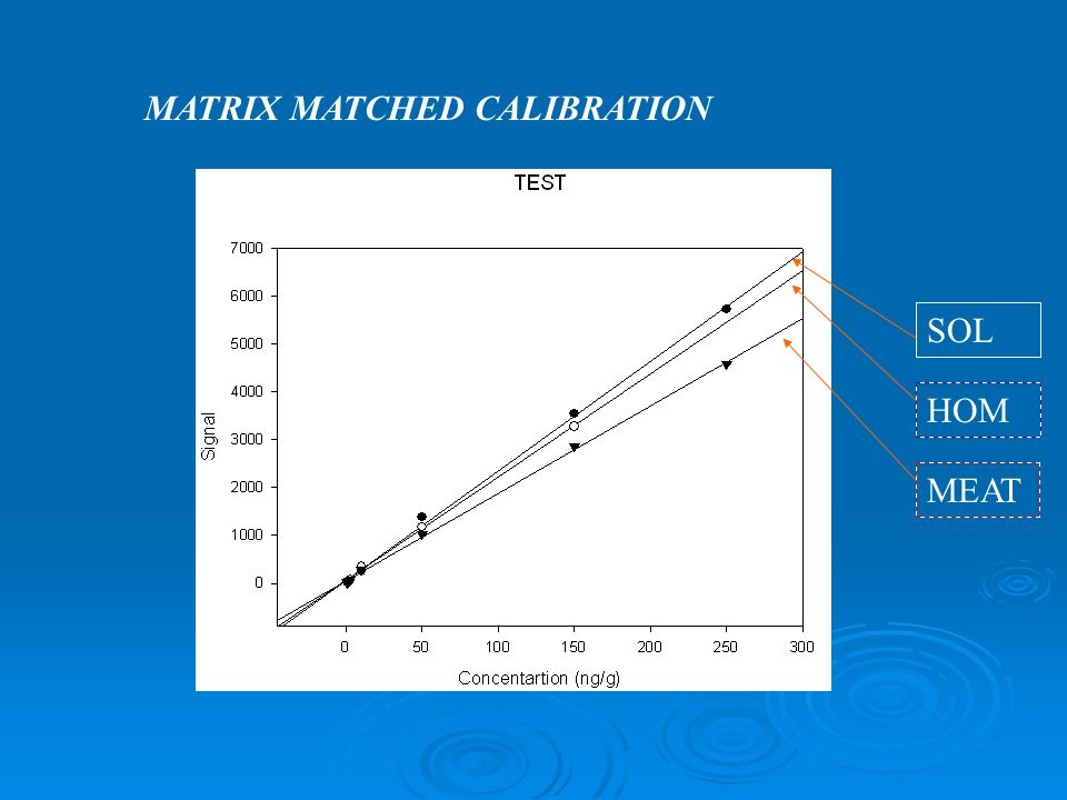 MATRIX MATCHED CALIBRATION