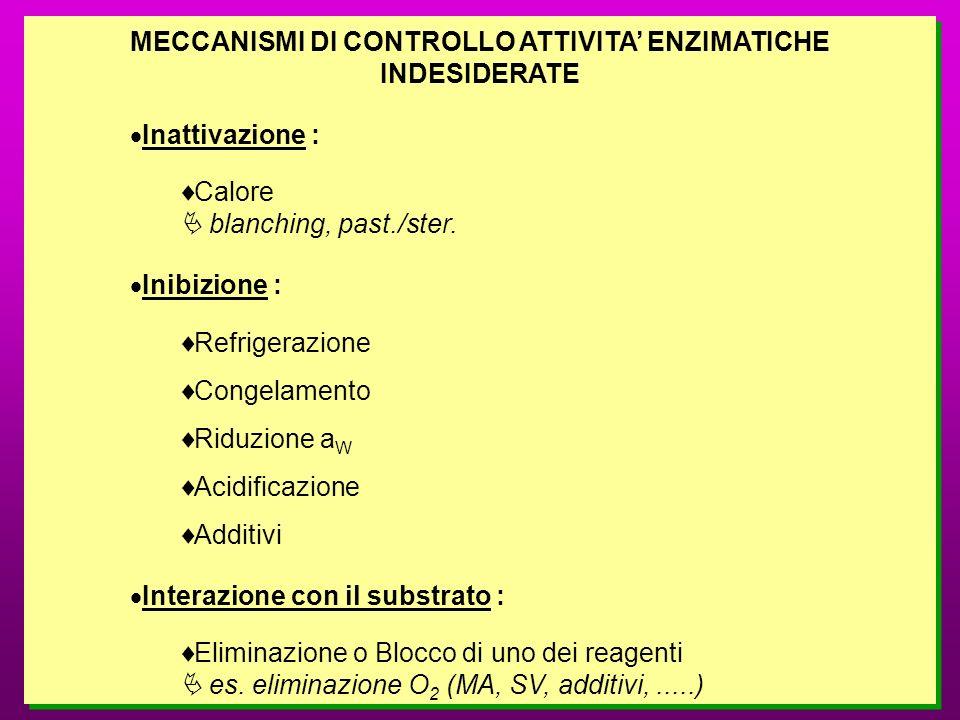 MECCANISMI DI CONTROLLO ATTIVITA' ENZIMATICHE INDESIDERATE