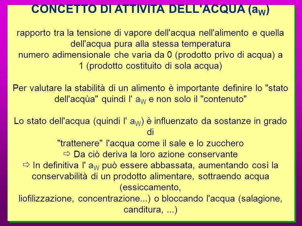 CONCETTO DI ATTIVITA DELL ACQUA (aW)